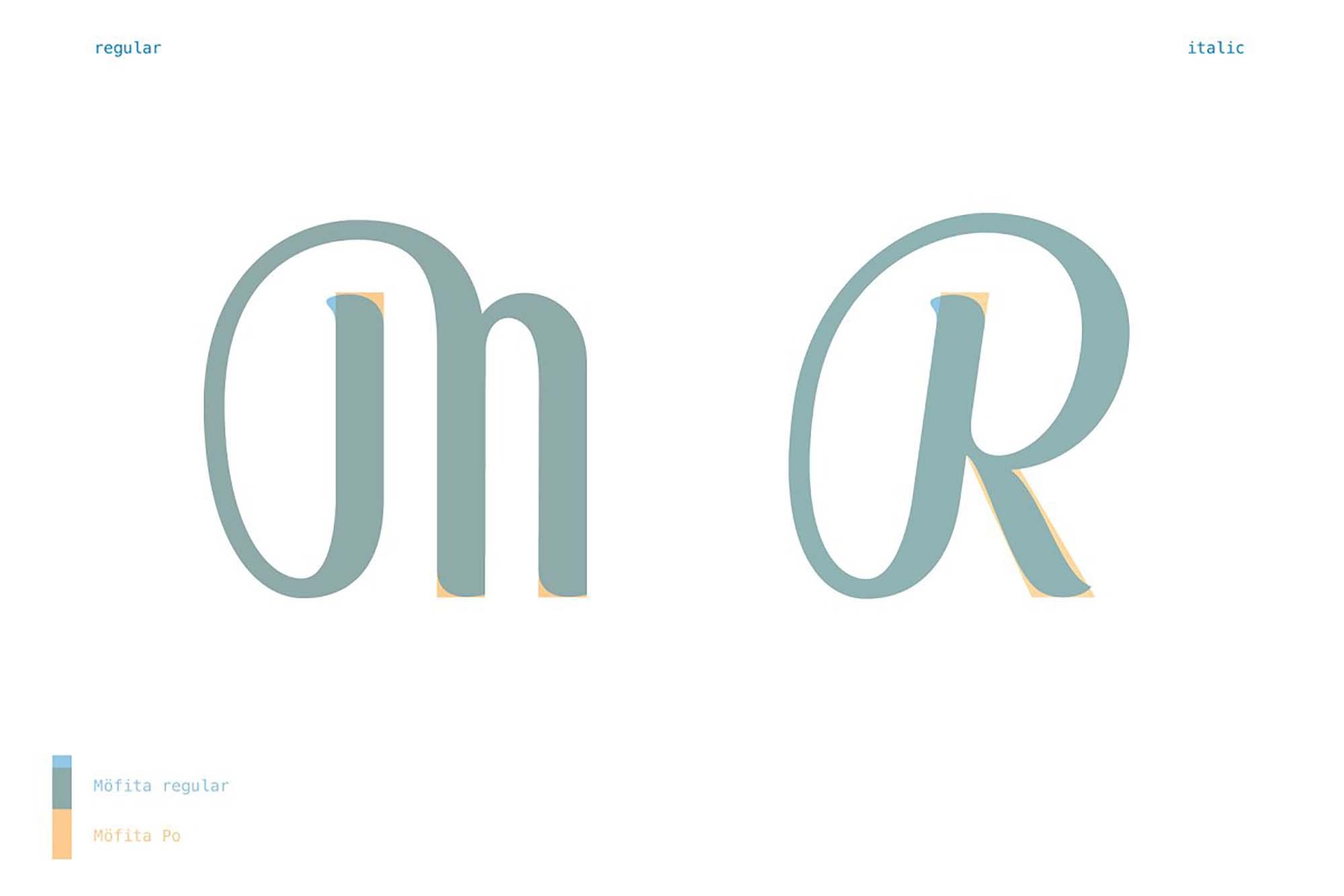 Mofita Font Designs
