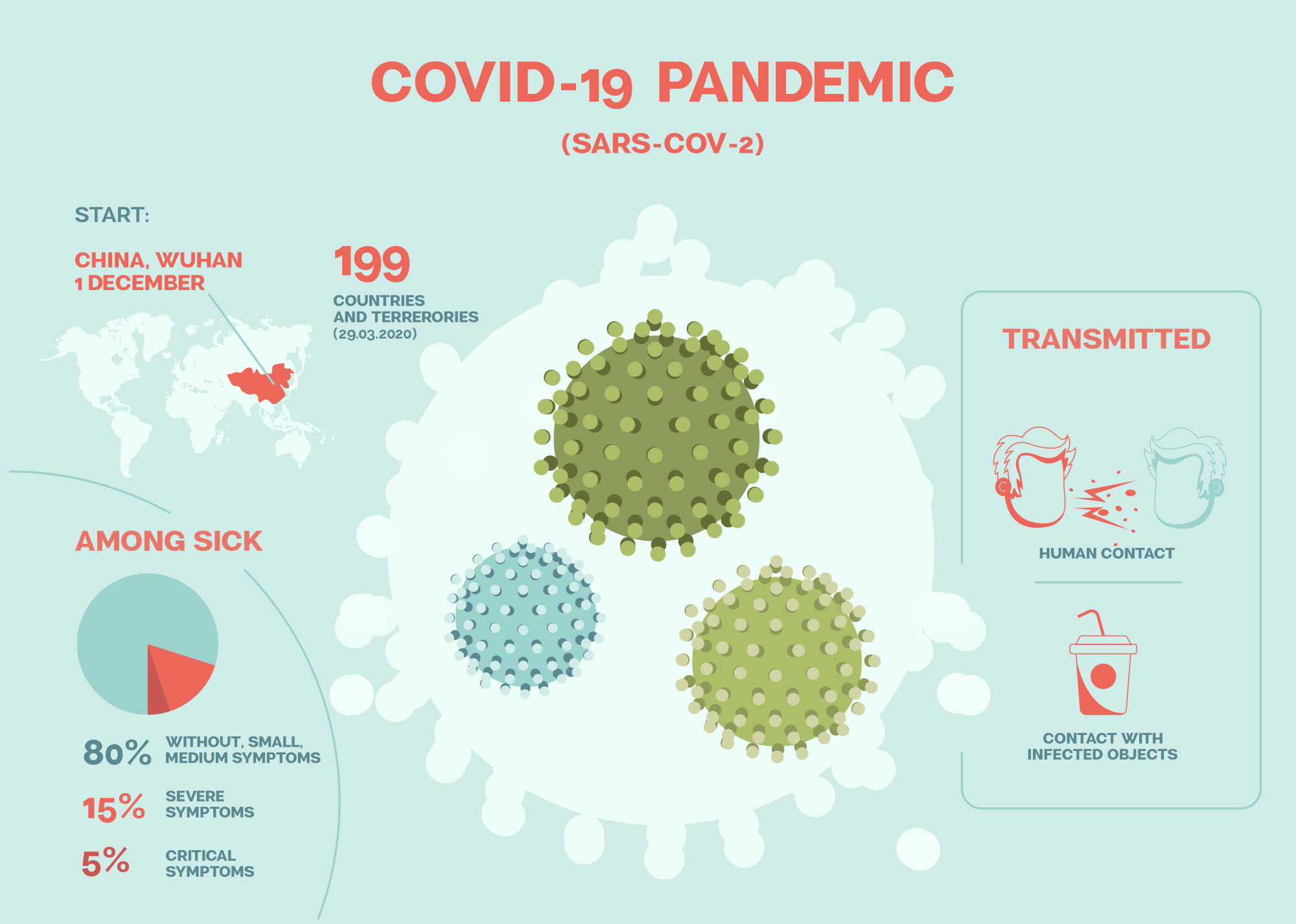 Covid-19 Pandemic Infographic